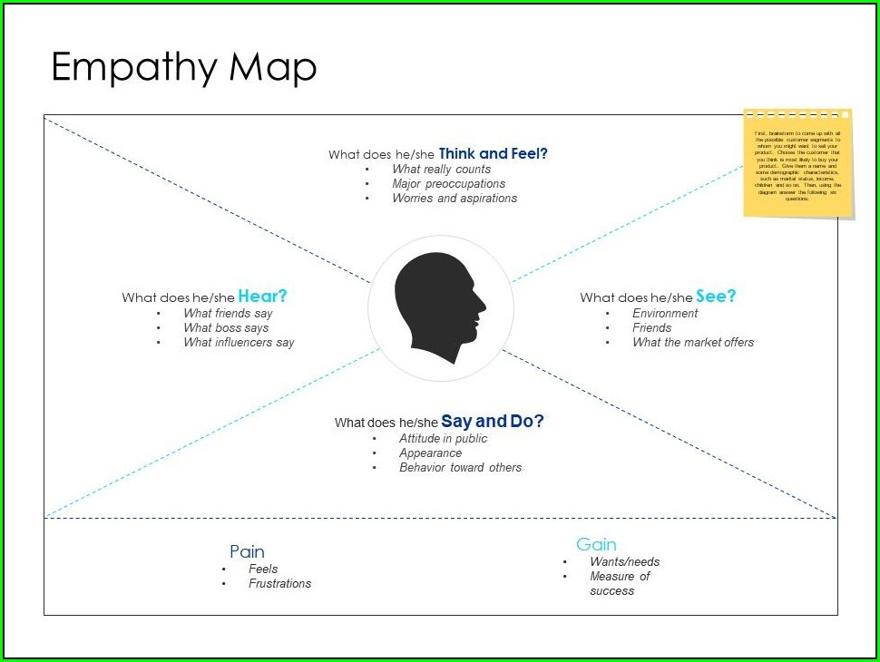 Powerpoint Empathy Map Template Ppt