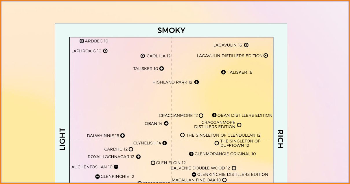 Single Malt Whisky Flavor Map