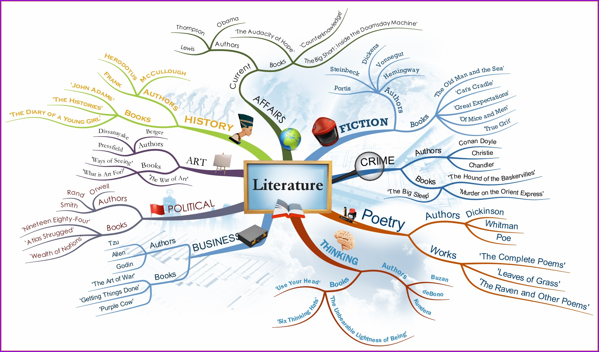 Tony Buzan Mind Map Template