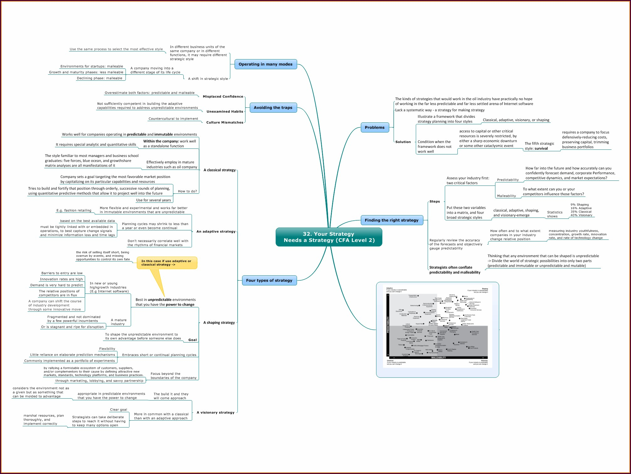 Cfa Level 1 Mind Map 2018 Pdf