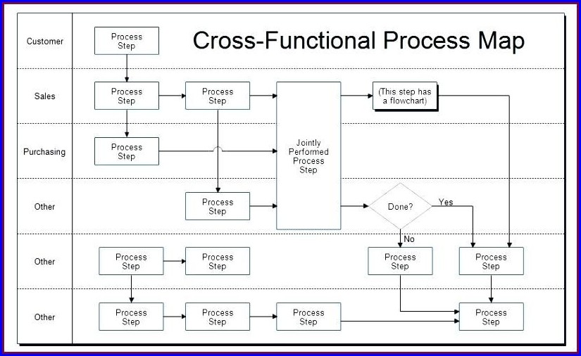 Excel Swim Lane Process Map Template