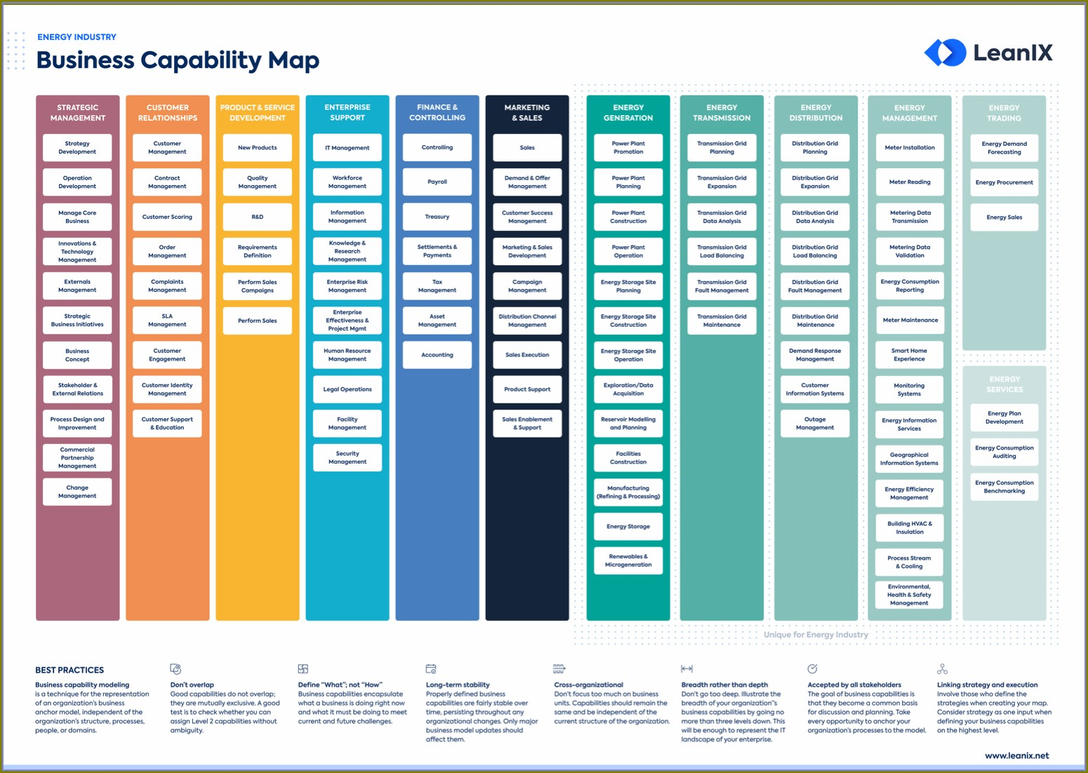 Leanix Business Capability Maps