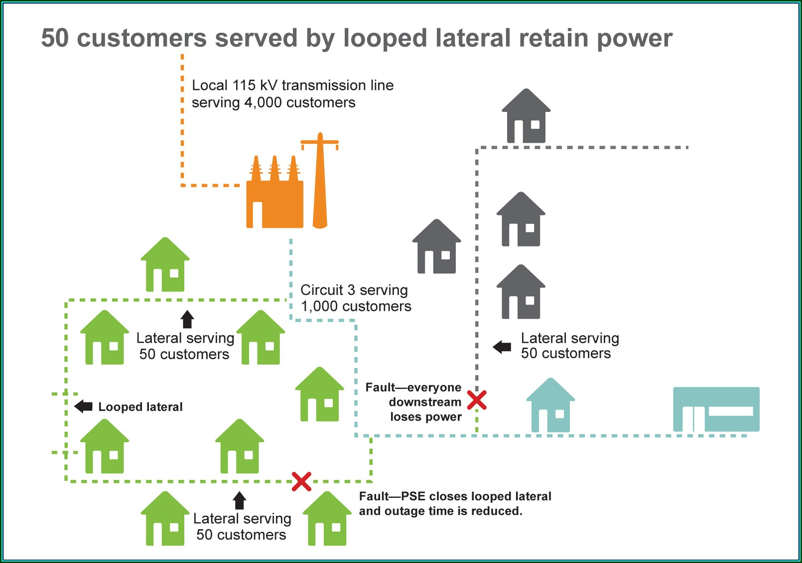 Pse Power Outage Map Bainbridge Island