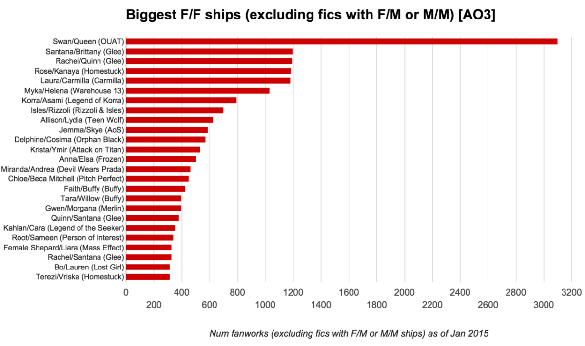 Biggest F/F Ships Excluding Fics with F/M or M/M) [AO3]