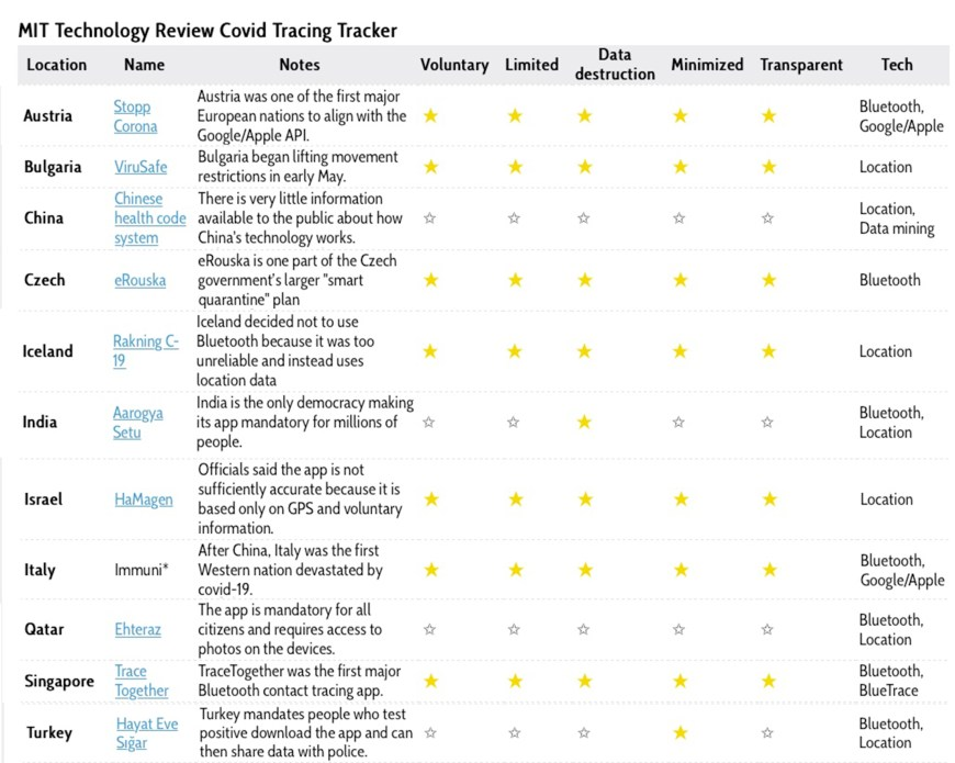 MIT Technology Review Covid Tracing Tracker (Flourish)