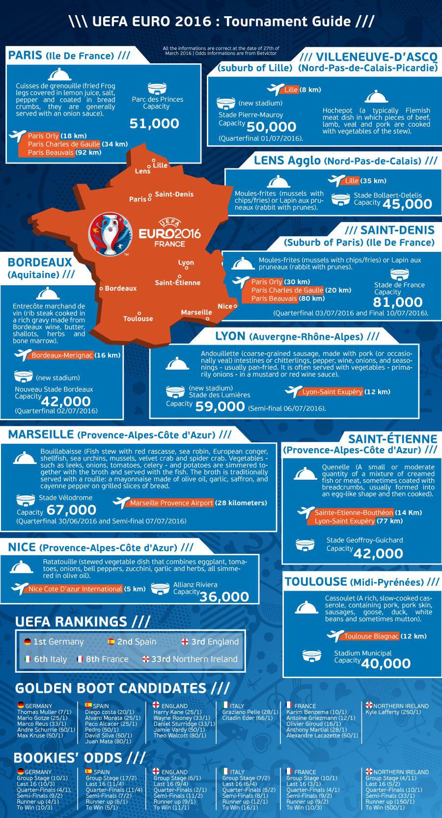 UEFA-Euro-2016-Tournament-Guide-Infographic