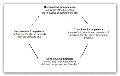 THE JOURNEY TO UNCONSCIOUS COMPETENCE… AND BACK