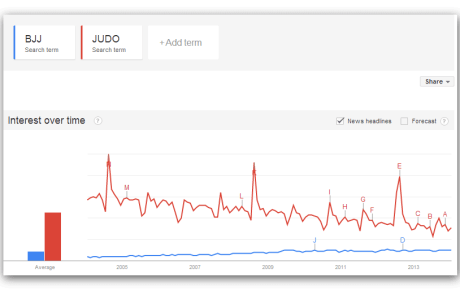 Why BJJ will overtake Judo and have More Participants by 2020