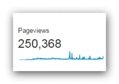 250 thousand
