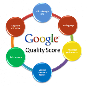 Quality Score, Nivel de Calidad de las Keywords en Google Adwords