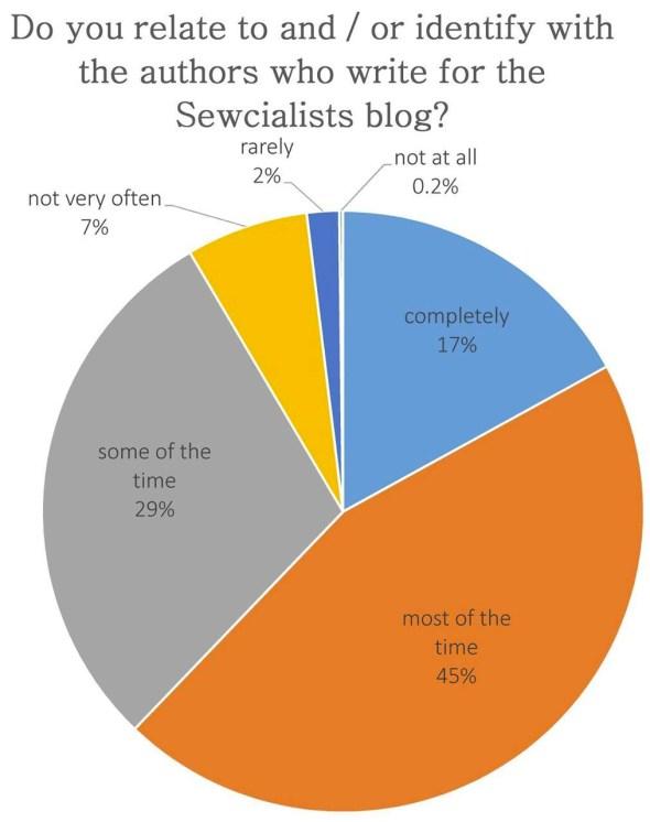 sewcialists survey - authors