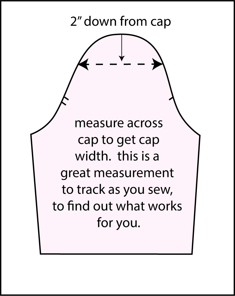 "Diagram shows where to measure across the sleeve cap. The diagram is a sleeve pattern piece with a horizontal dashed line near the top of the rounded sleeve cap. Text reads ""2 inches down from cap"" and ""measure across cap to get cap width. This is a great measurement to track as you sew, to find out what works for you."""