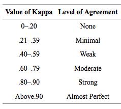 Value of kappa