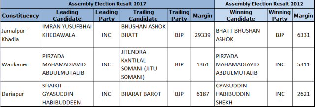 Gujarat Assembly Election 2017 - Muslim Candidates
