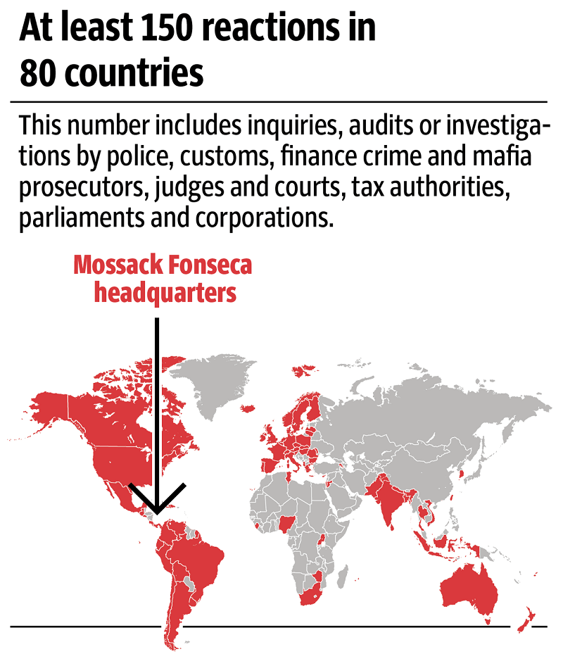 Panama Papers leak impact
