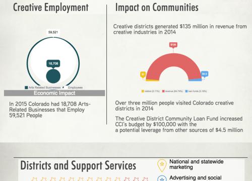 The Economic Impact of Colorado Creative Industries