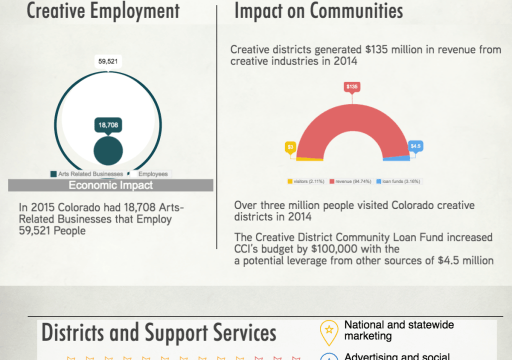 infographic on the impact of creative communities