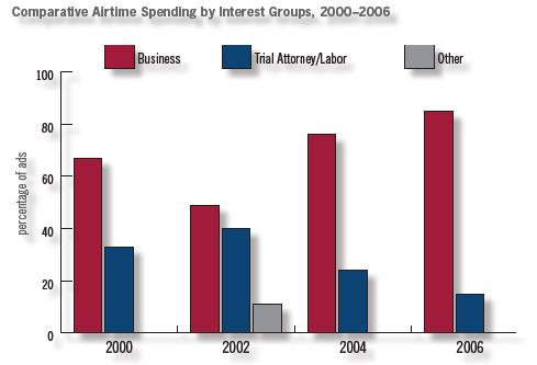 comparative-airtime-spending.jpg