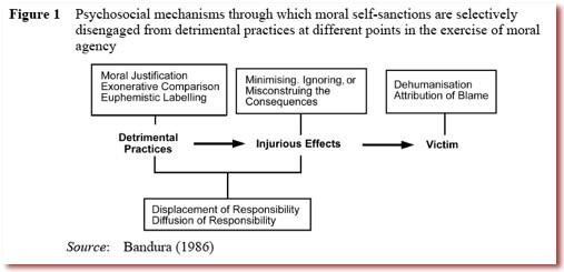 Process of Moral Disengagement - from Bandura paper