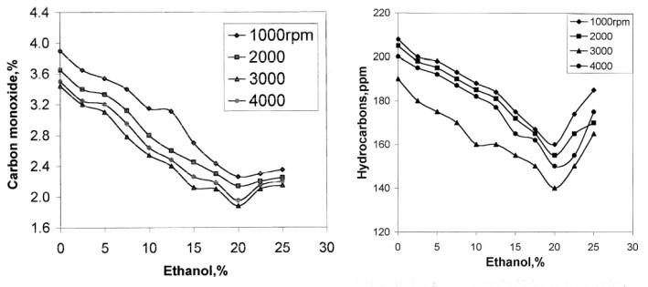 ethanol fuel carbon monoxide and hydrocarbon emissions