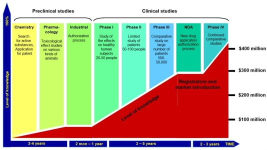 overview drug discovery development process costs