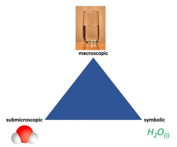 johnstone's triangle classification of chemistry education
