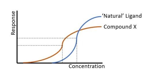 EC50 percent efficacy graph chart