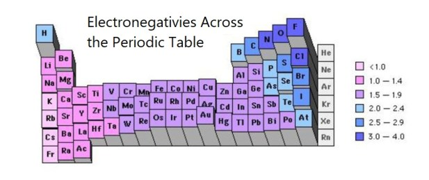 Electronegativies Across the Periodic Table