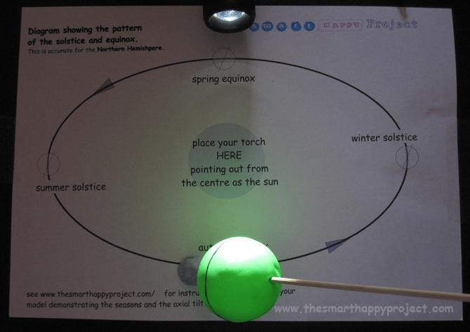 model explaining the autumn equinox