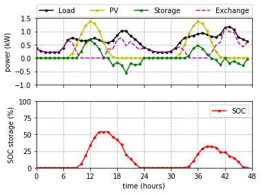 Example of the optimal storage schedule for two consecutive days (PV = 6 kWp, Emax = 4 kWh). SOC = state-of-charge of the storage: actual energy content divided by the max. energy capacity, e.g. 100 % = fully charged. The dashed purple line shows the electricity exchange with the grid. At times when the PV production surpasses the consumption, the storage is charging so that no exchange with the grid takes place and when consumption is higher, the storage discharges, thus reducing the consumption from the grid.