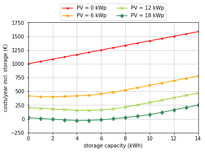 yearly costs for different storage and PV capacities including the electricity and storage costs