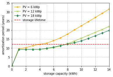 Amortization period for different storage and PV capacities. The scenario without PV system is not shown because it does not add any value to the analysis as there are no savings generated, thus the amortization period is theoretically infinite.