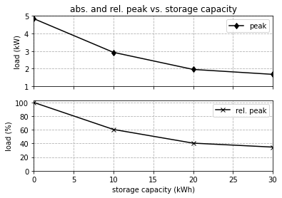A screenshot of Python showing the absolute and relative peak vs. storage capacity