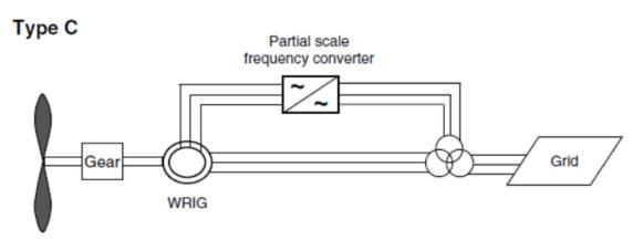 doubly-fed induction generator wind turbine block diagram