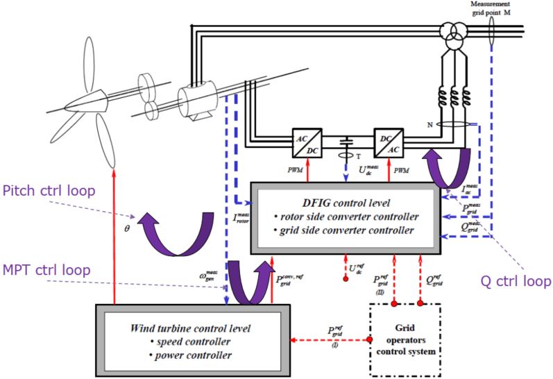doubly-fed induction generator control levels, pitch control, DFIG control, variable speed