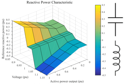 Reactive power capability