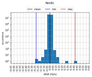 frequency gradient distribution of the Nordic power system