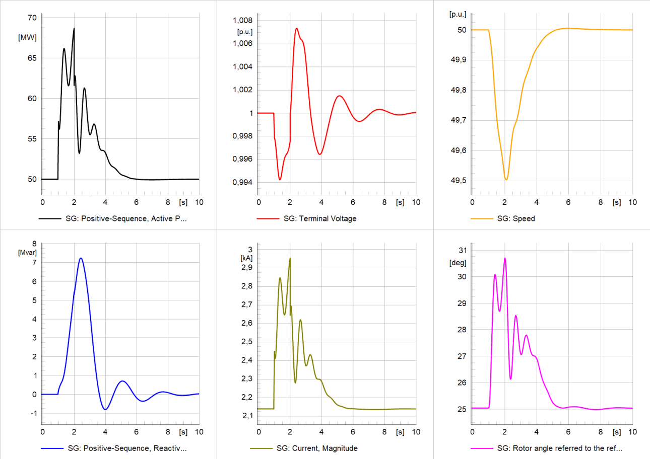 Simulation results of study case 1: Generator variables – active/reactive power, terminal voltage, generator current, speed, and rotor angle