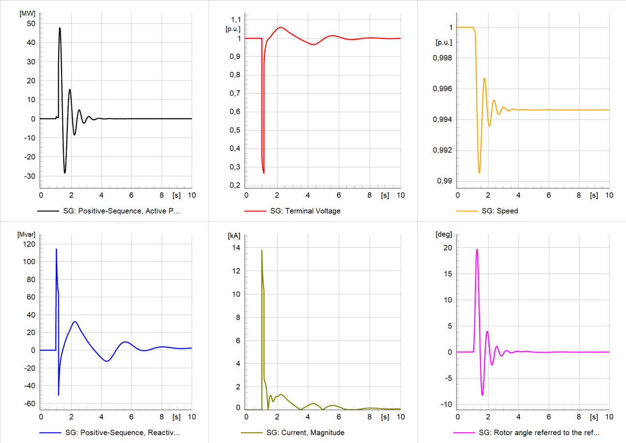 Simulation results of study case 1: Generator variables - active/reactive power, terminal voltage, generator current, speed, and rotor angle
