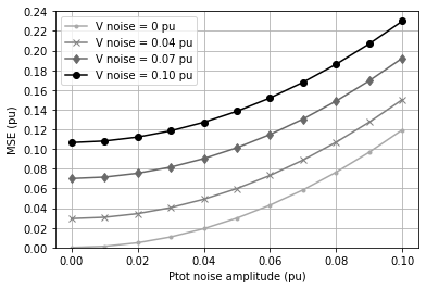 Load model sensitivity to uniformly distributed noise on the power and voltage data