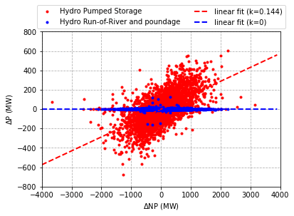 Example for high and low impact of the NP change on the generation unit's output. Red: Hydro Pumped Storage, Blue: Hydro Run-of-river and poundage