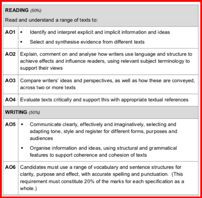 English Language GCSE Assessment Objectives