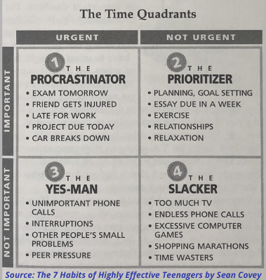 Time Quadrants