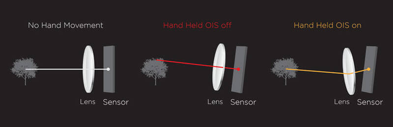 illustration of how a good camera phone uses ois to stabilise an image