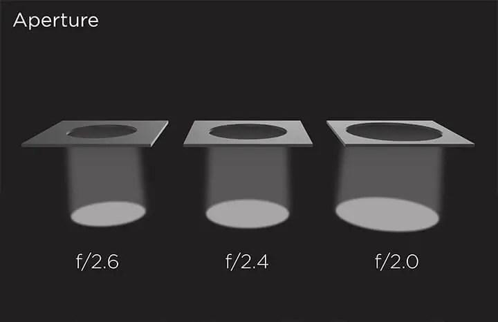 smartphone aperture size comparison