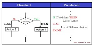 Concept of Drawing Flowchart 1