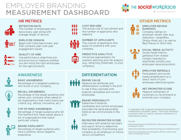 Employer Branding Measurement Dashboard