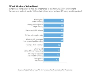 What Workers Value Most