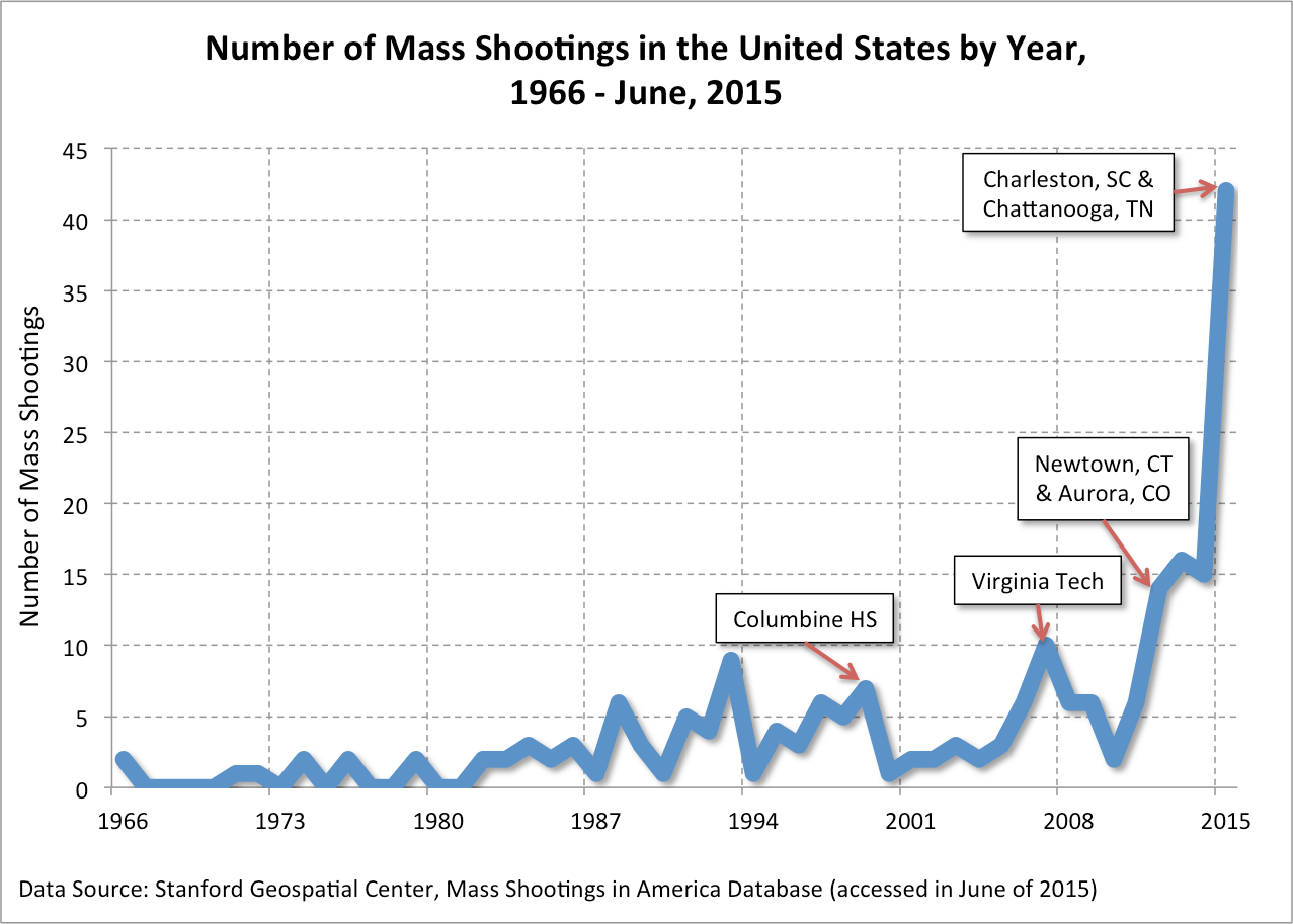 Mass Shootings Frequency