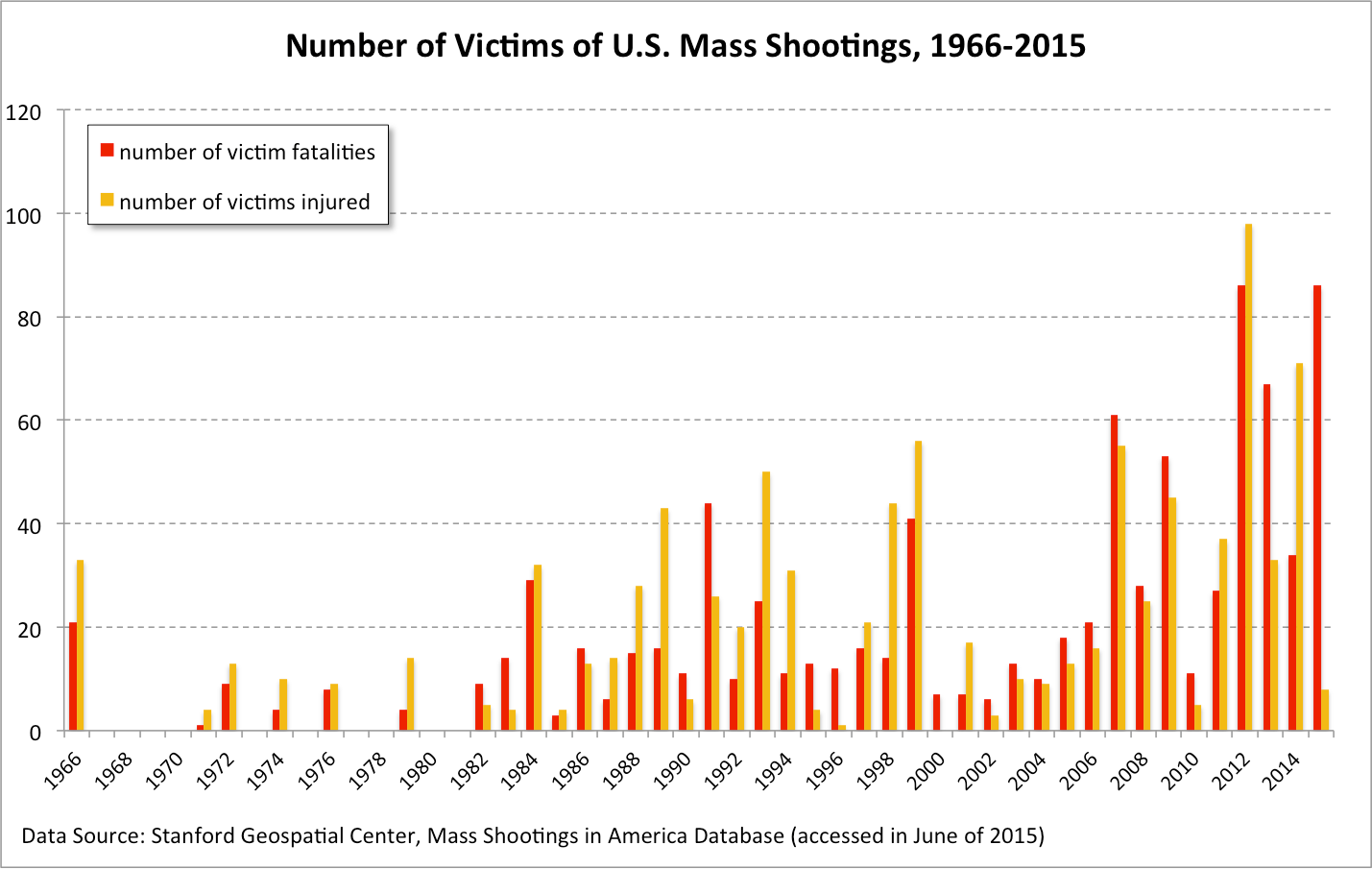Victims of Mass Shootings
